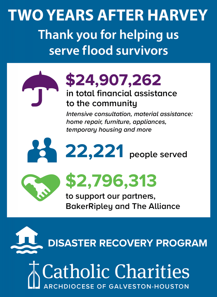 Catholic Charities has helped more than 22,000 people recover from Hurricane Harvey in the Houston area.